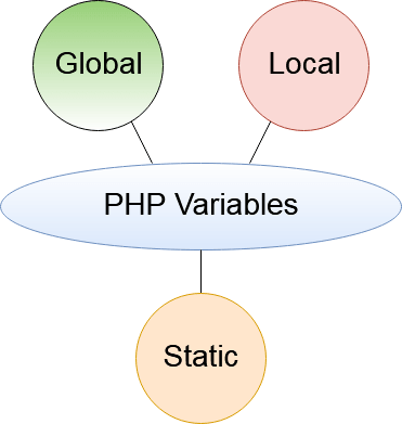 PHP variable scope