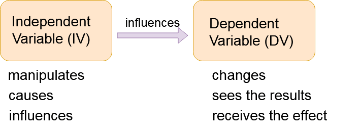 independent and dependent research variables